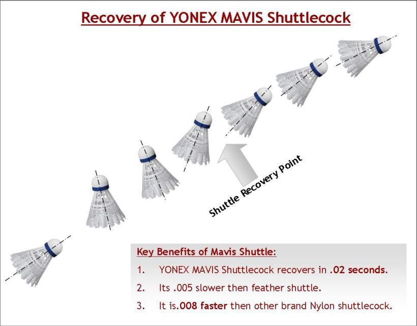 Recovery time of YONEX Mavis Shuttlecock